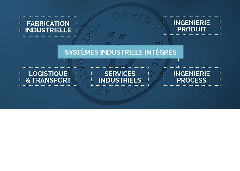 Integrated Industrial Systems